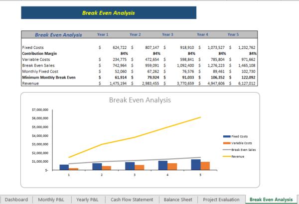 Car Dealer Excel Financial Model Brea Even Analysis