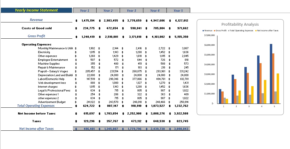 Car Dealer Excel Financial Model Yearly Income Statement
