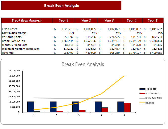 Cosmetic Products Excel Financial Model Break Even Analysis