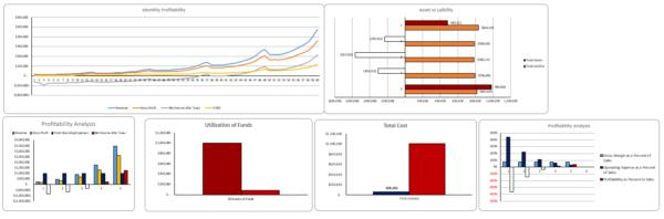 Excel Financial Model Dashboard