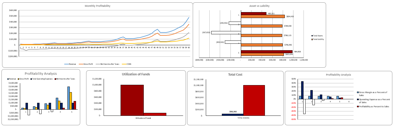 Cosmetic Products Excel Financial Model Dashboard