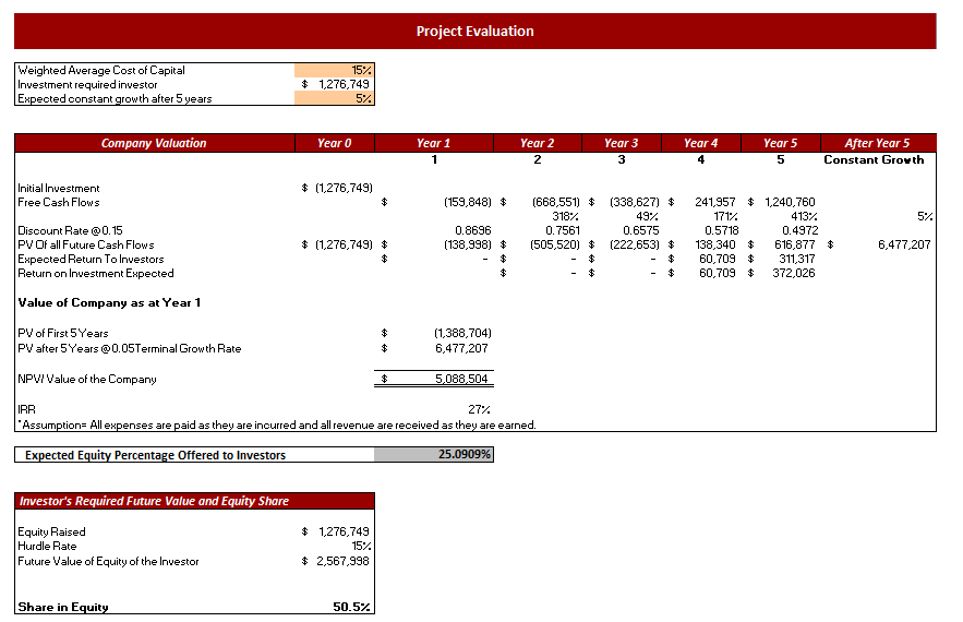 Cosmetic Products Excel Financial Model Project Evaluation