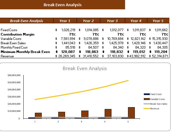 Courier Service Financial Model break even analysis