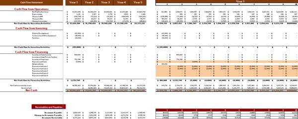 Courier Service Financial Model cash flow statement