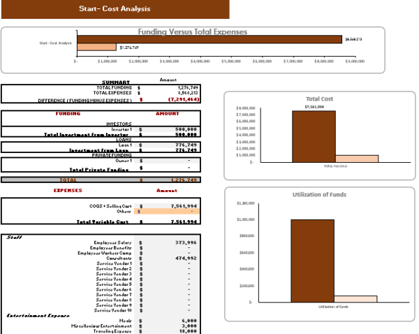 Courier Service Financial Model start-up summary