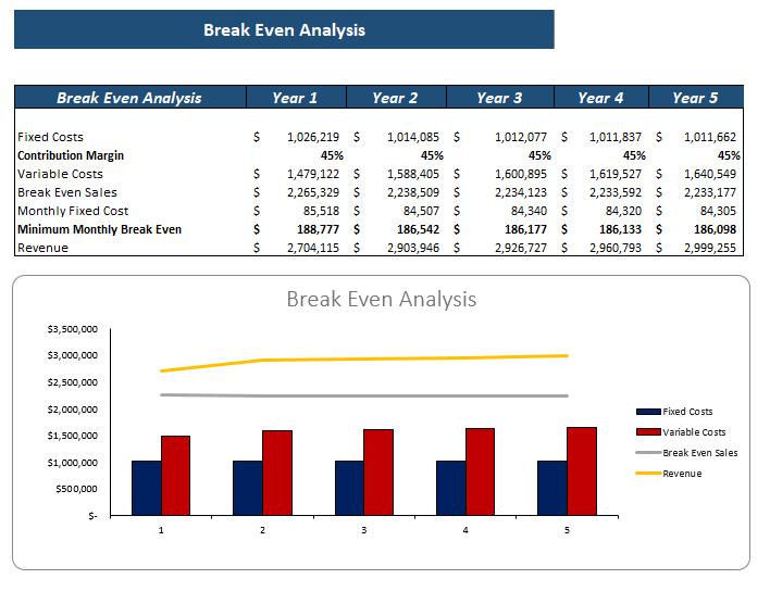 E-mobile Store Excel Financial model Break Even Analysis