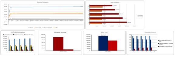 E-mobile Store Excel Financial model Dashboard