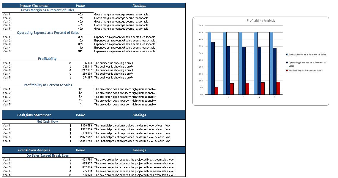 E-mobile Store Excel Financial model Diagnostic Sheet