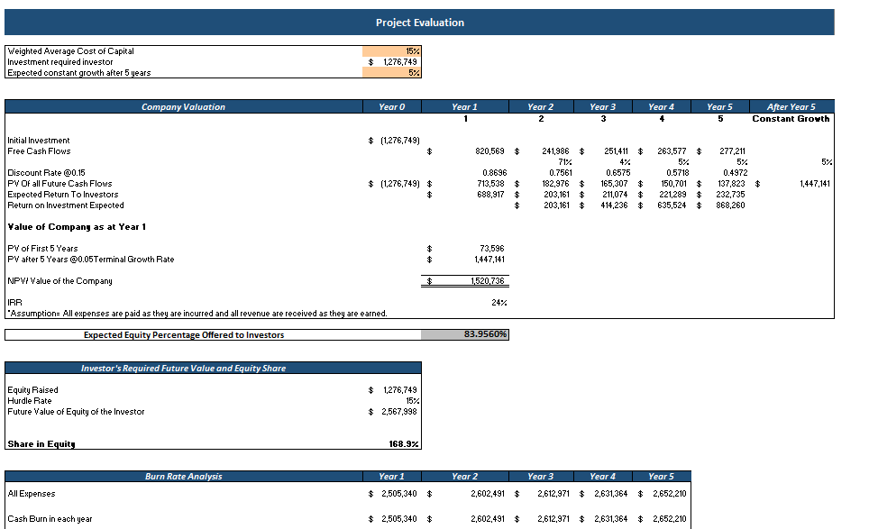 E-mobile Store Excel Financial model Project Evaluation