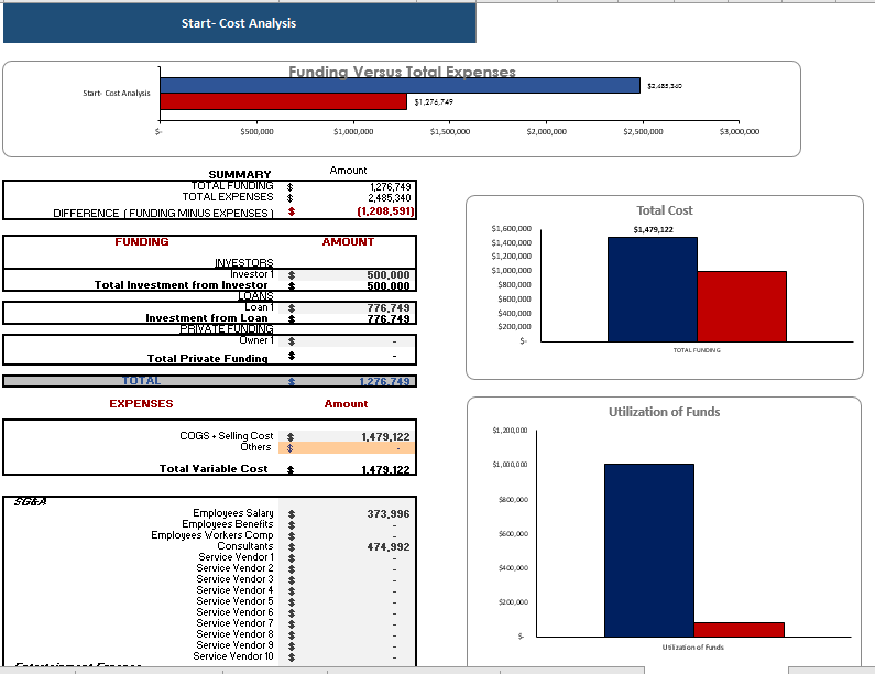 E-mobile Store Excel Financial model Startup Summary