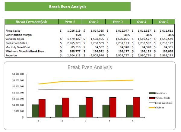 EFM Excel Financial Model Break Even Analysis