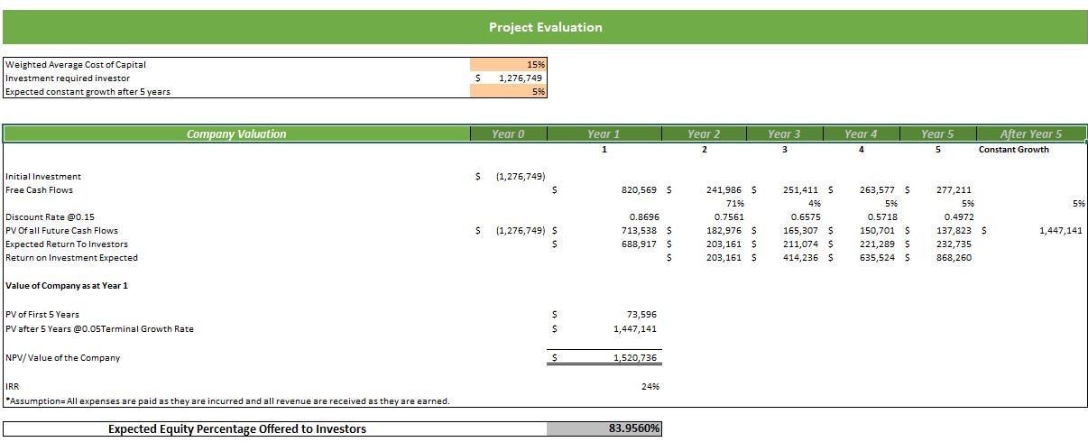 EFM Excel Financial Model Project Evaluation