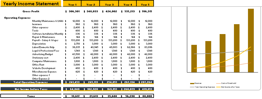 Law firm Financial Model Yearly Income statement