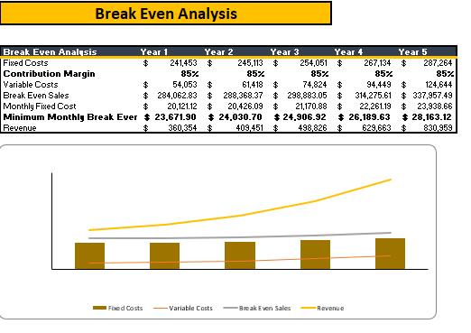 Law firm Financial Model break even analysis