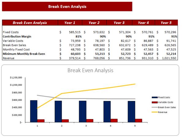 Poultry Farm Excel Financial Model Break Even Analysis