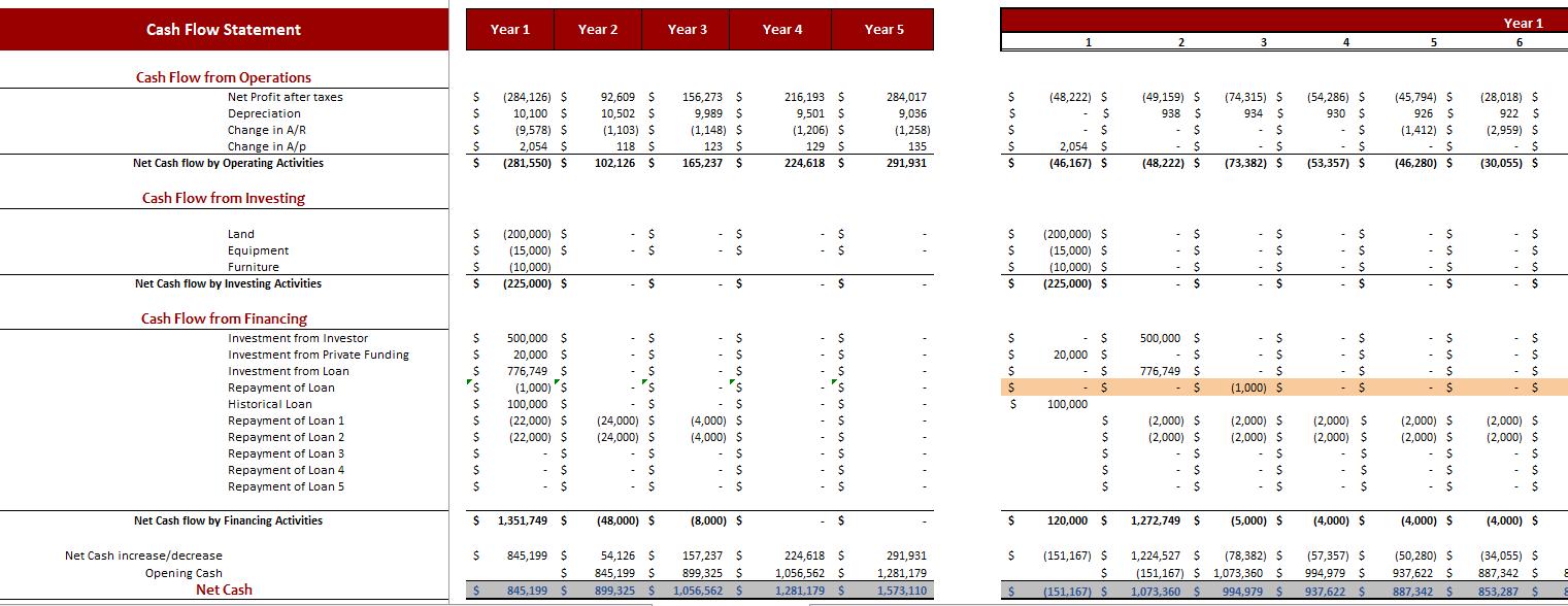 Poultry Farm Excel Financial Model Cash Flow