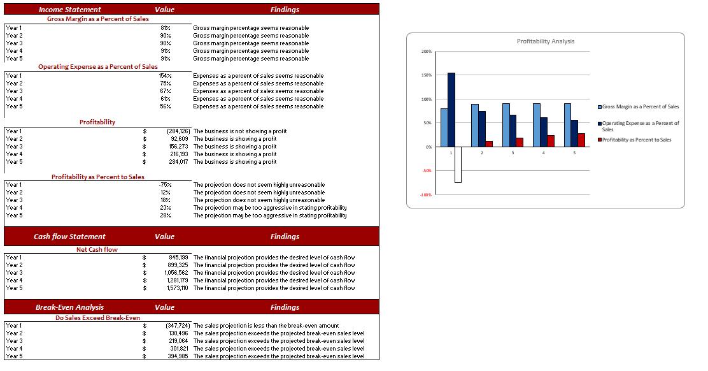 Poultry Farm Excel Financial Model Diagnostic Sheet