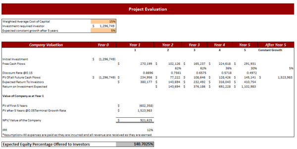 Poultry Farm Excel Financial Model Project Evaluation