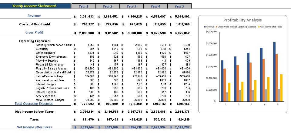 cleaning service excel financial model Profitability Analysis