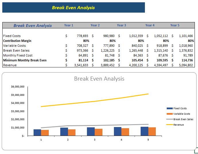 cleaning service excel financial model break even analysis