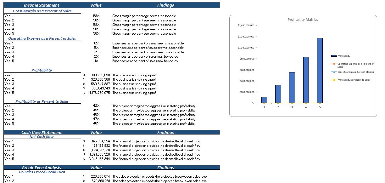 Nutrionist Technology Financial Model Diagnostic Sheet