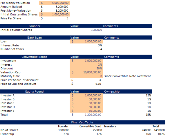 Nutrionist Technology Financial Model Investment Table