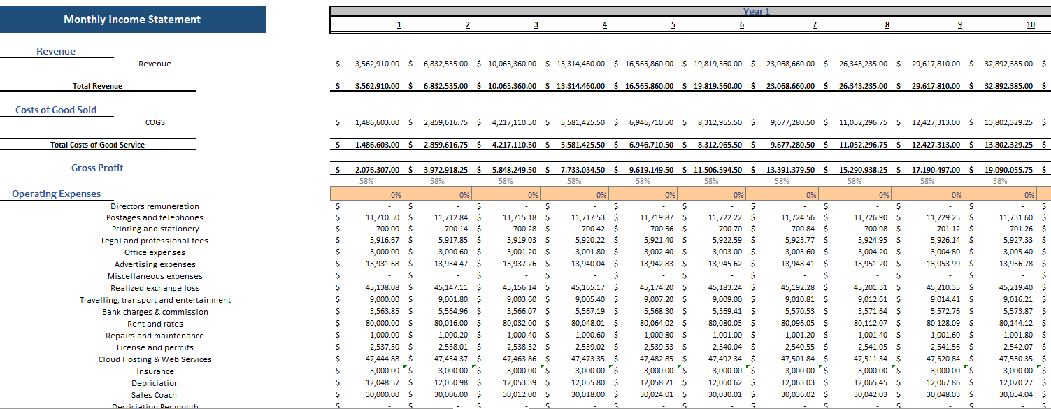 Nutrionist Technology Financial Model Monthly Income Statement