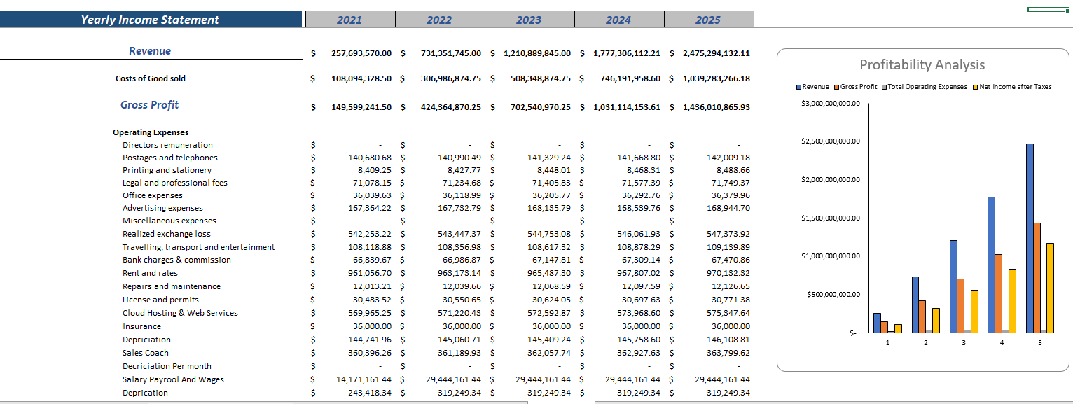 Nutrionist Technology Financial Model Yearly Income Statement