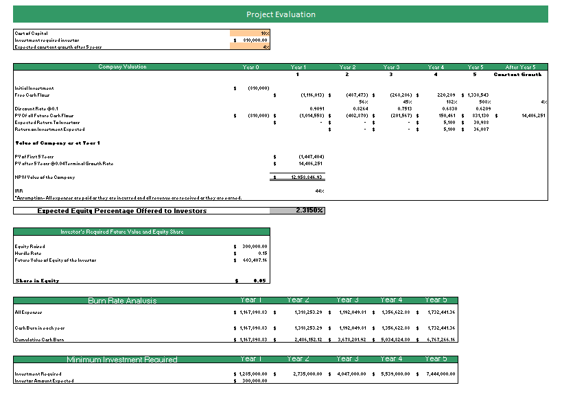 Financial_Model_Project_Evaluation