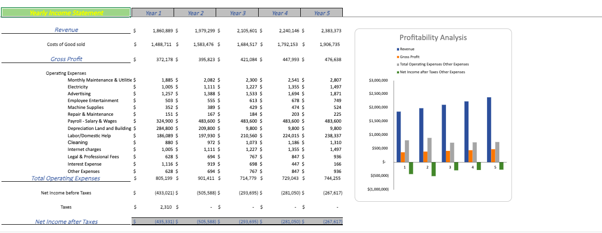 Movie Theatre Financial Model yearly income statement