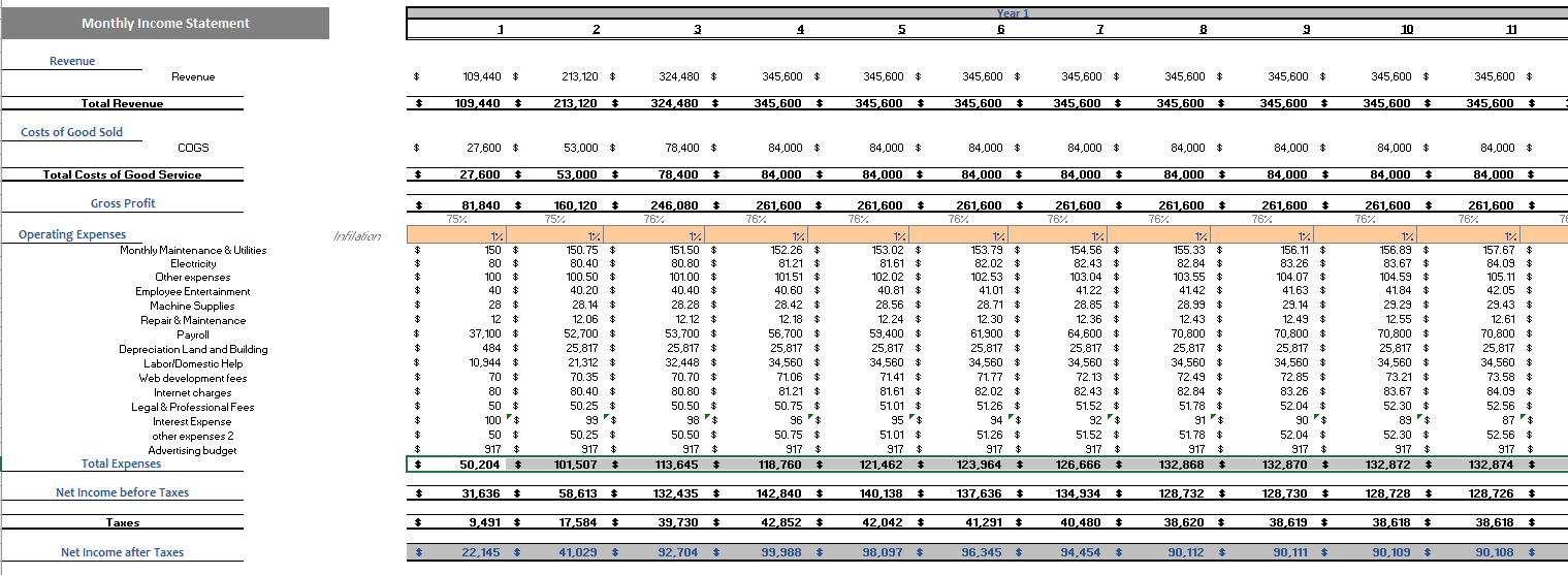 Day care Financial Model Monthly Income Statement