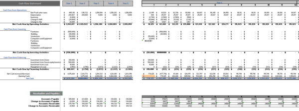 Day care Financial Model cash flow statement