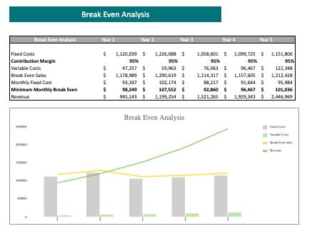 Frozen Yogurt Excel Financial Model Template breakeven analysis