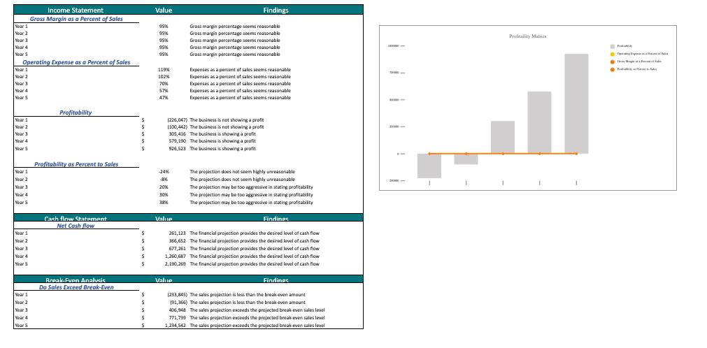 Frozen Yogurt Excel Financial Model Template diagnosticsheet