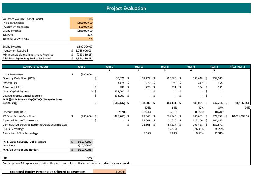 Frozen Yogurt Excel Financial Model Template project evaluation