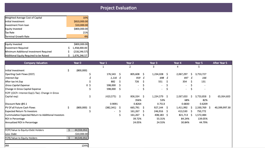 Golf Center Financial Model Project Evaluation