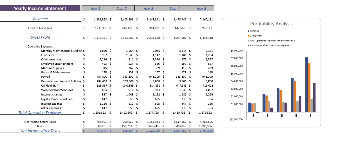 Yearly Income sheet