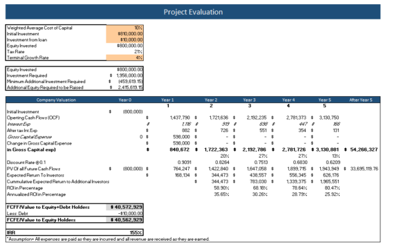 Music School Financial model project evaluation