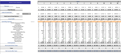 Night Club Financial Model Monthly Income statement