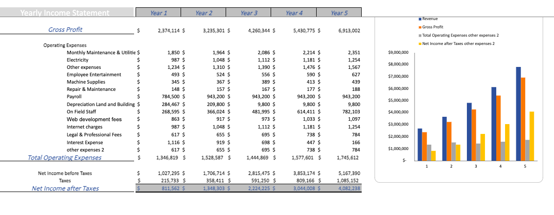 Picture Framing excel Financial Model Template Yearly income statement