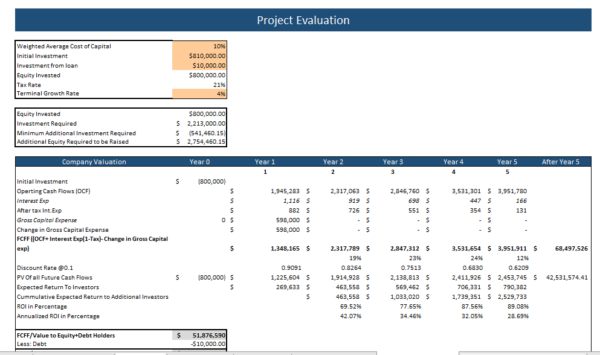 Private School Excel Financial Model Project Evaluation