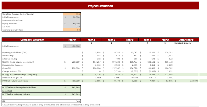 Project Valuation Sheet