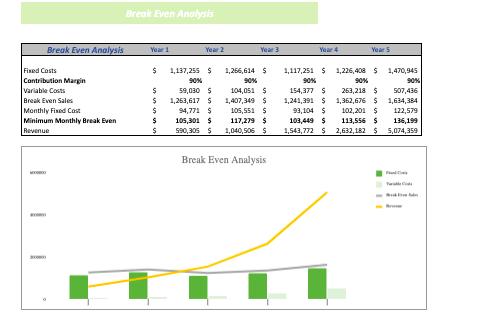 Recreation Center Excel Financial Model Template breakeven analysis