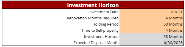 Single Family Real Estate Excel Financial Model Investment Horizon