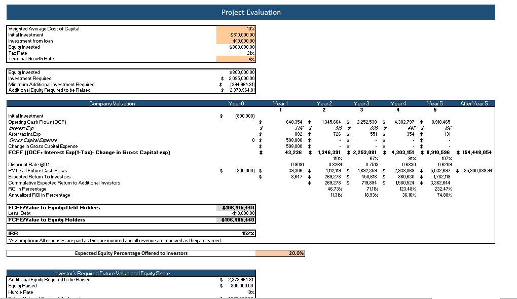 Tailor Service Excel Financial Model Project Evaluation