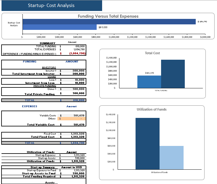 Tailor Service Excel Financial Model Startup Summary