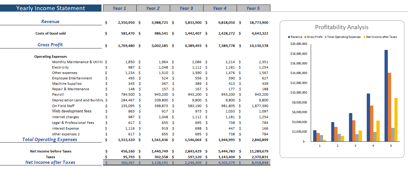 Tailor Service Excel Financial Model Yearly Income Statement