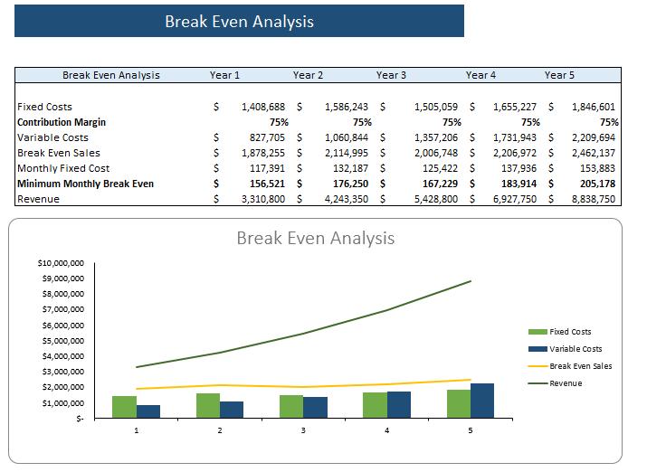 Video Production Agency Financial Model Break even analysis