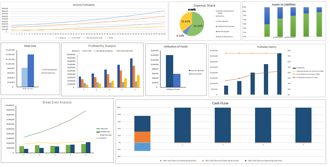 Video Production Agency Financial Model Dashboard