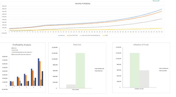 This Diagnostic sheet is a new inclusion to our financial model. This automatically explains the condition of the business. For example, if your company's profit is 30% of the total sales the sheet will include favorable comments ( As mentioned above in the picture ). The comments are automatically connected to the numbers of financial data in the income statement, balance sheet, and Cashflow. The Diagnostic Sheet is very helpful to give the company's insights in just one line. Dashboard
